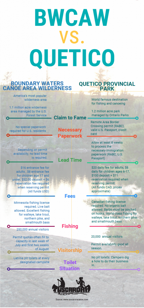 BWCAW vs Quetico infographic
